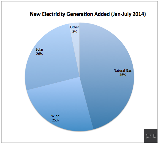 electricity_capacity_july