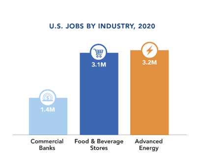 AEE-Jobs-by-Industry 2020