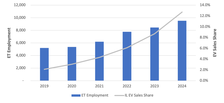 Projected ET Employment and Share of EV Sales