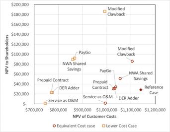 CapEx OpEx graph.png