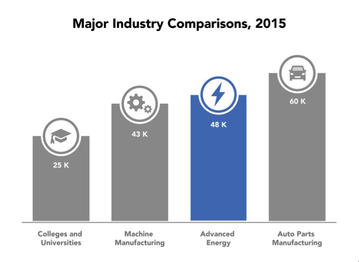 Ind_Jobs Comparison.png