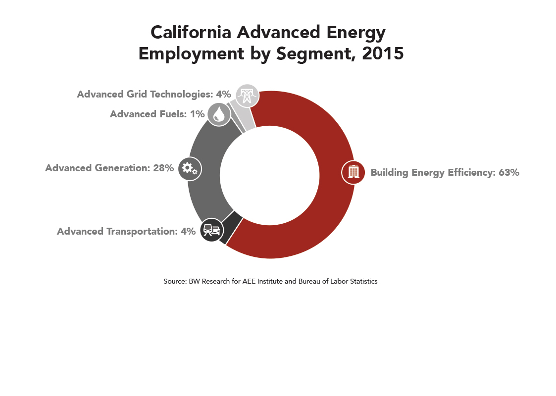 CA Advanced Energy Employment by Segment