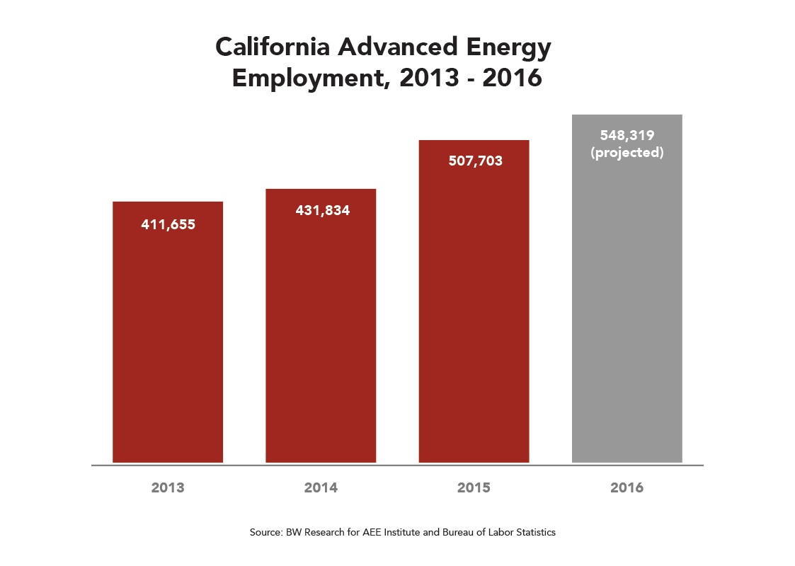 CA Advanced Energy Employment