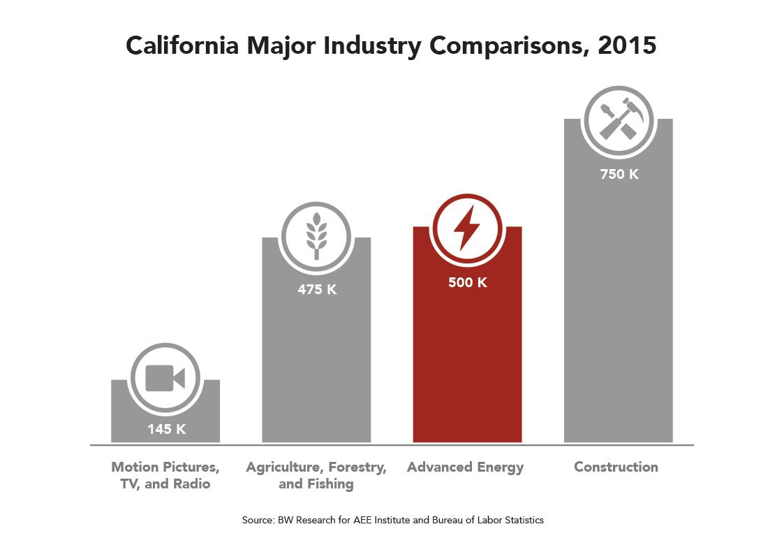 CA Major Industry Comparisons