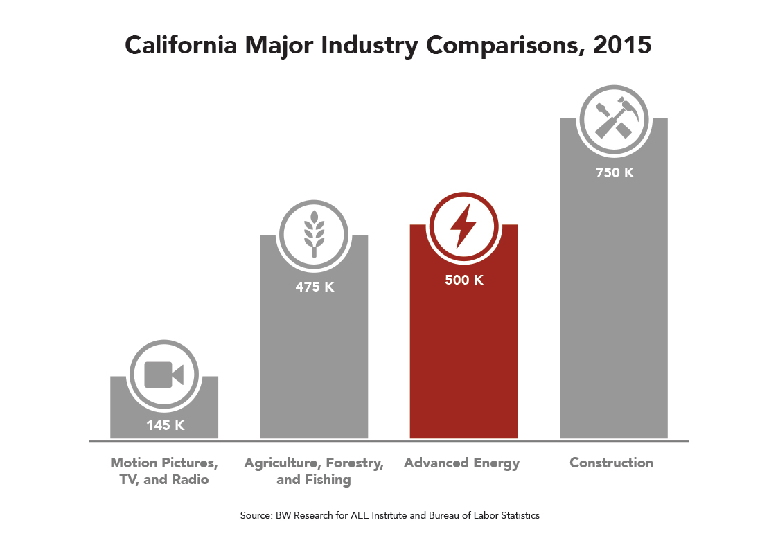 CA Major Industry Comparisons