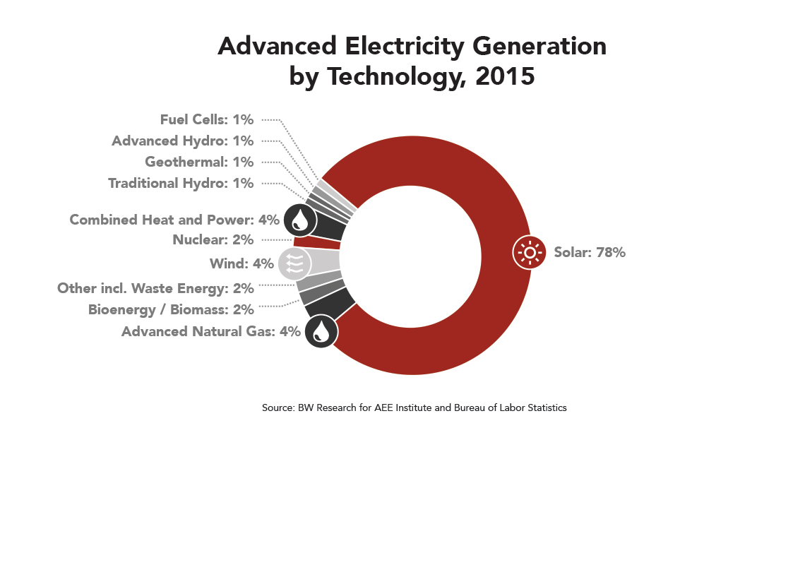 CA Advanced Electricity Generation by Technology