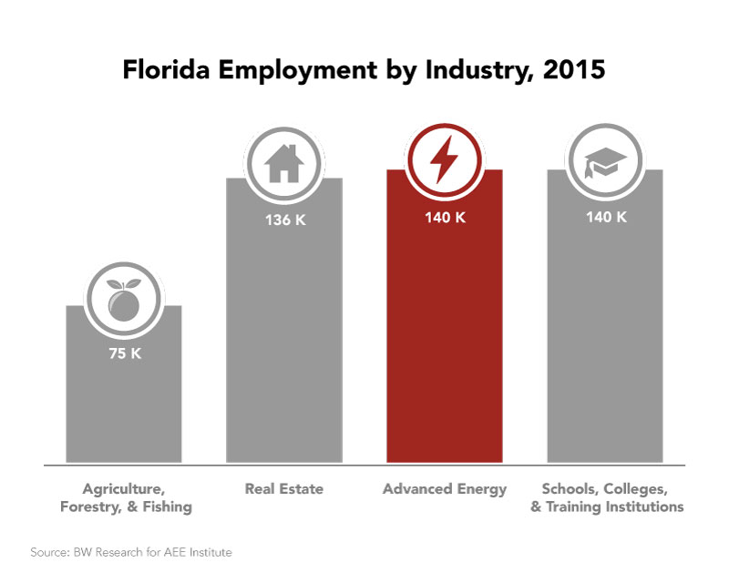 FL Employment by Industry