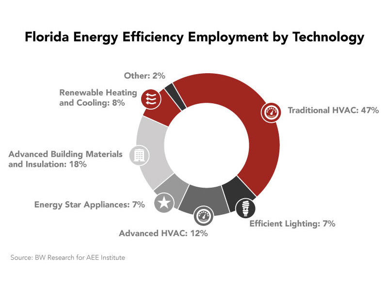 FL Advanced Energy Employment by Technology