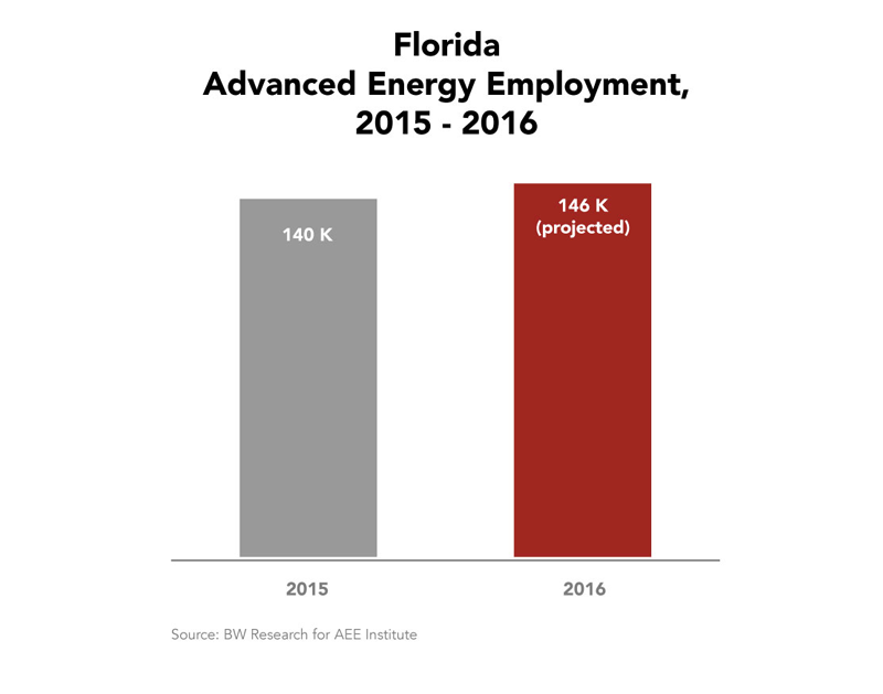 Florida Advanced Energy Employment 2015-2016